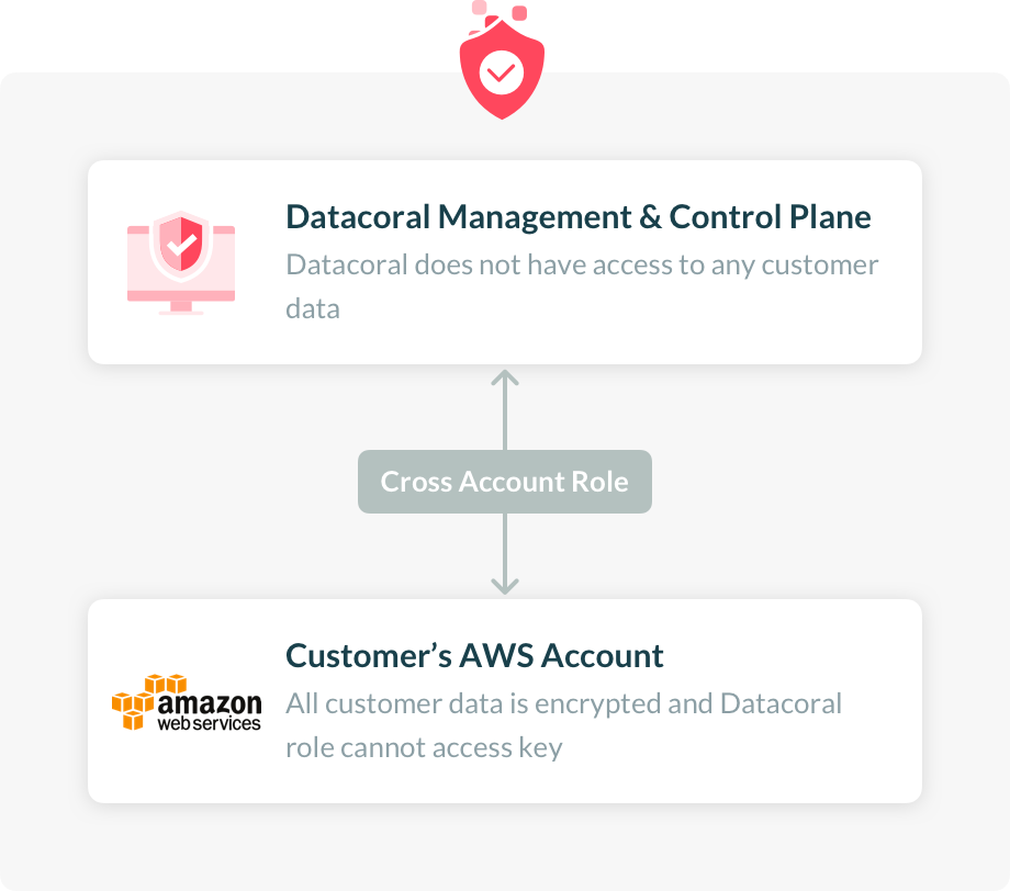 Overview | Datacoral
